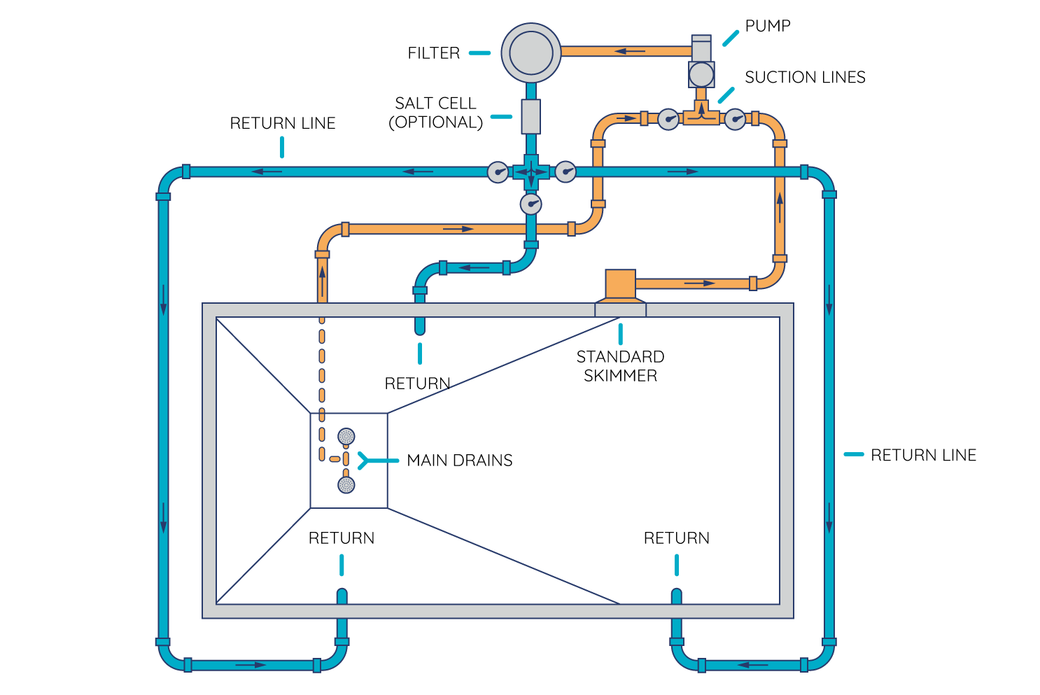 piping diagram for inground pool how to route your pool s plumbing and set up your equipment pad  plumbing and set up your equipment pad
